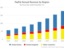 PayPal Annual Revenue by Region