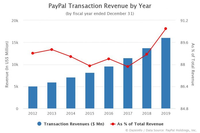 PayPal Transaction Revenue by Year
