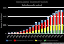 Wipro Annual Revenue by Region