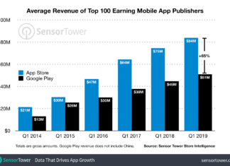 Average revenue of app publishers on App Store vs Google Play