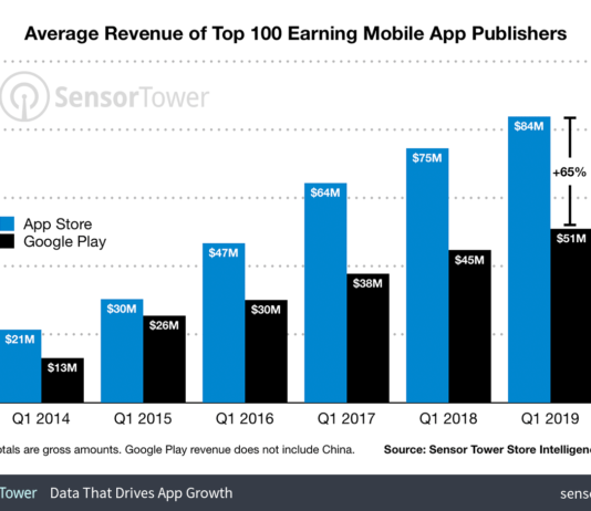 Average revenue of app publishers on App Store vs Google Play