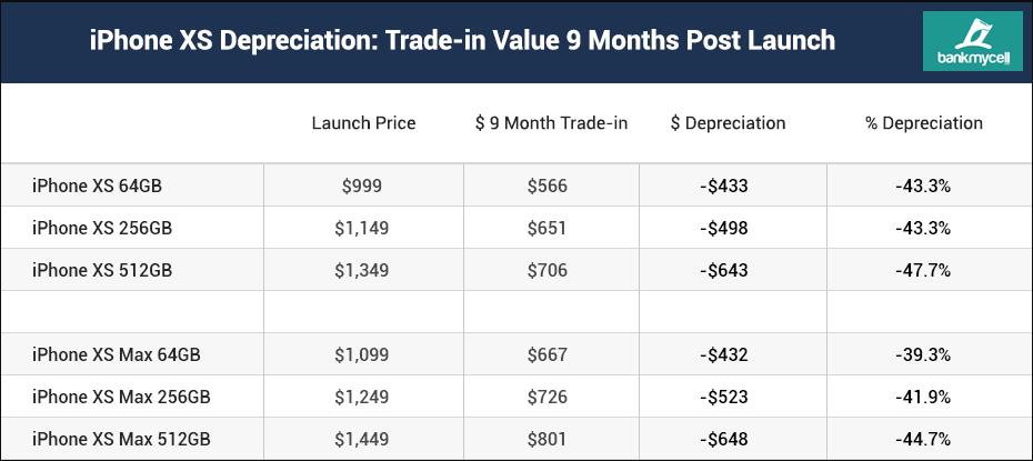 iPhone XS resale value