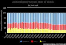 Adobe Quarterly Revenue Share by Region