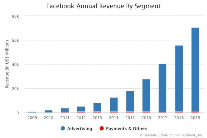 Facebook Annual Revenue By Segment
