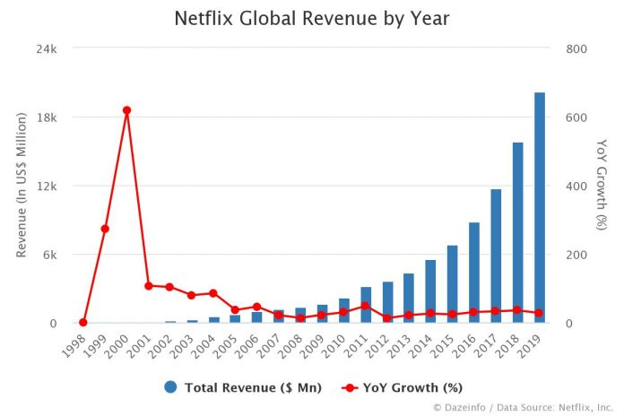 Netflix Revenue by Year