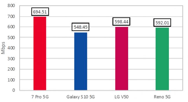 OnePlus 7 Pro 5G download speed test