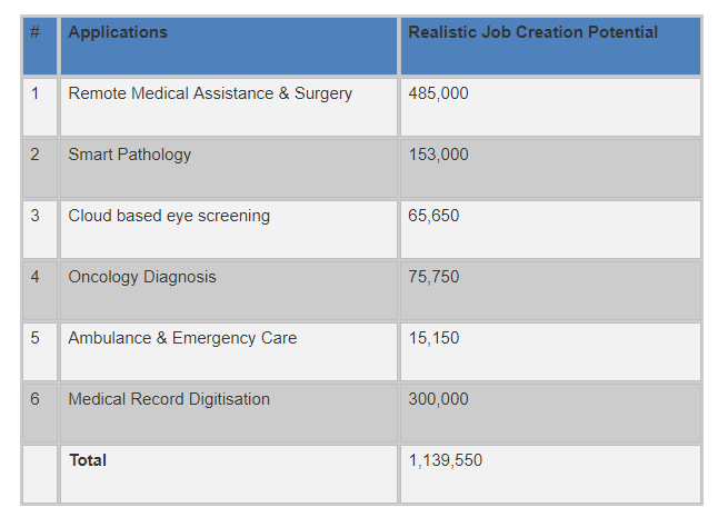 Healthcare jobs india