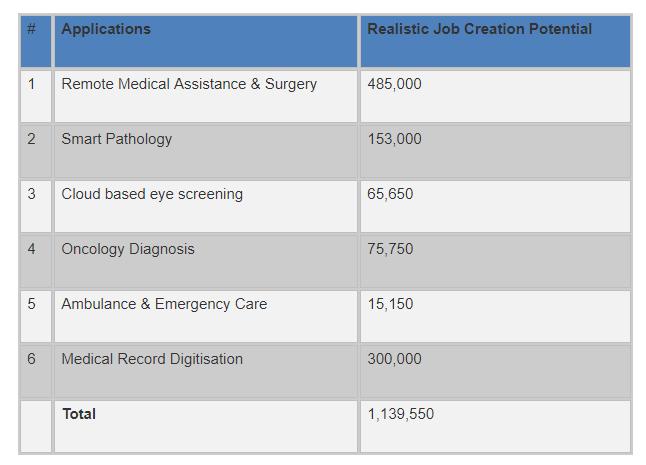 Healthcare jobs india