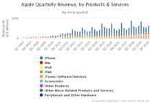 Apple Quarterly Revenue by Products & Services