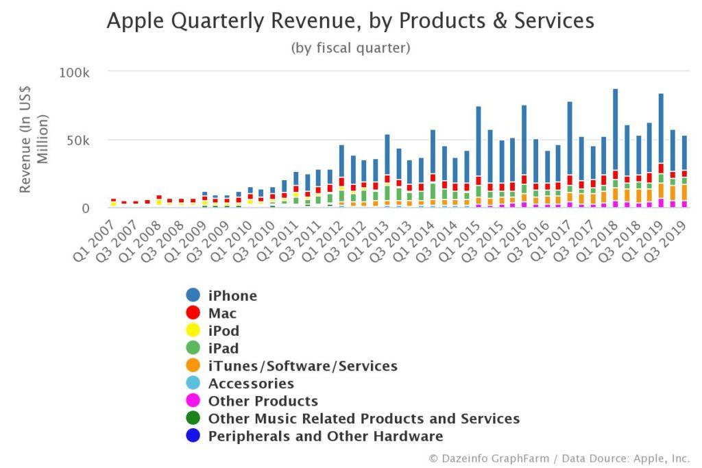 Apple revenue by products