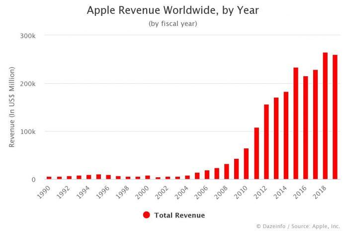 Apple Revenue by Year 2020