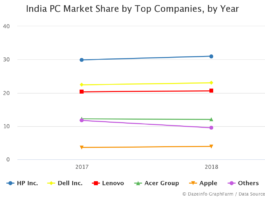 India PC Market Share by Top Companies by Year