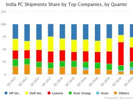 India PC Shipments Share by Top Companies by Quarter