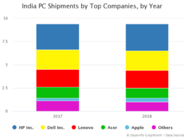 India PC Shipments by Top Companies by Year