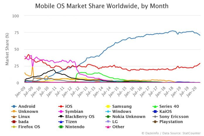 Mobile OS Market Share Worldwide by Month
