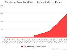 Number of Broadband Subscribers In India by Month
