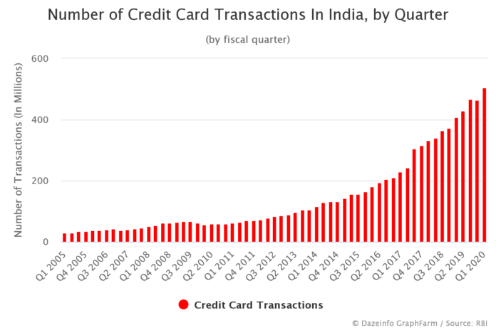 Number of Credit Card Transactions In India by Quarter