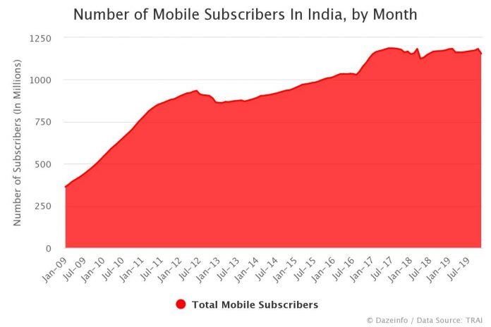 Number of Mobile Subscribers In India by Month
