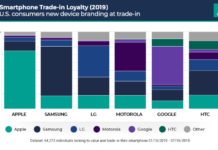 Smartphone users brand loyalty H1 2019