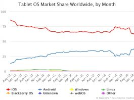 Tablet OS Market Share Worldwide by Month
