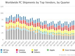 Worldwide PC Shipments by Top Vendors by Quarter Q2 2020