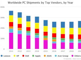Worldwide PC Shipments by Top Vendors, by Year