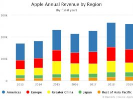 Apple Annual Revenue by Region