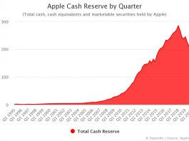 Apple Cash Reserve by Quarter 2020