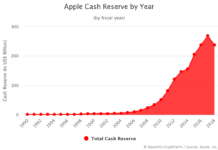 Apple Cash Reserve by Year