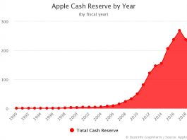 Apple Cash Reserve by Year 2020