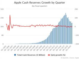 Growth in Apple Cash Reserves by Quarter