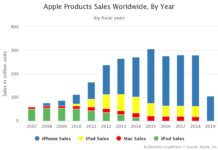Apple Products Sales Worldwide By Year