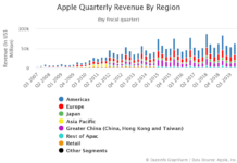 Apple Quarterly Revenue By Region Q4 2019