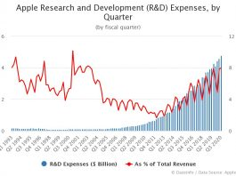 Apple Research and Development Expenses by Quarter
