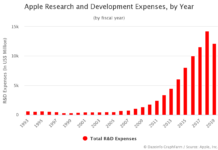 Apple Research and Development Expenses by Year