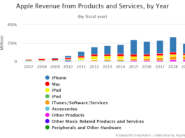 Apple Revenue from Products and Services by Year