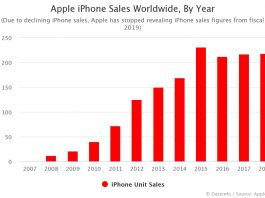 Apple iPhone Sales By Year