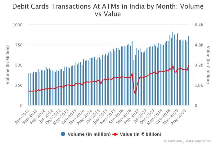 Debit Cards Transactions At ATMs in India Volume vs Value