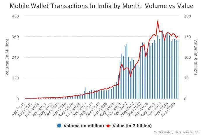 Mobile Wallet Transactions In India Volume vs Value