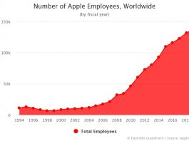 Number of Apple Employees Worldwide 2020