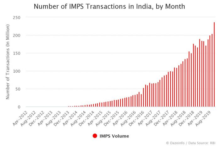 Number of IMPS Transactions in India by Month