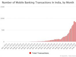 Number of Mobile Banking Transactions In India by Month