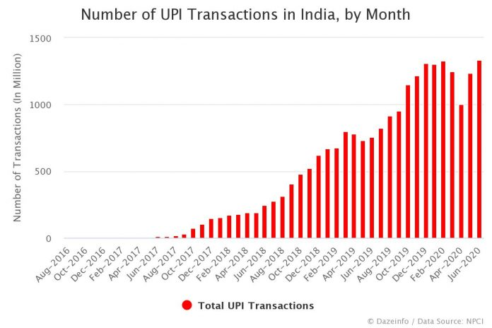 Number of UPI Transactions in India by Month