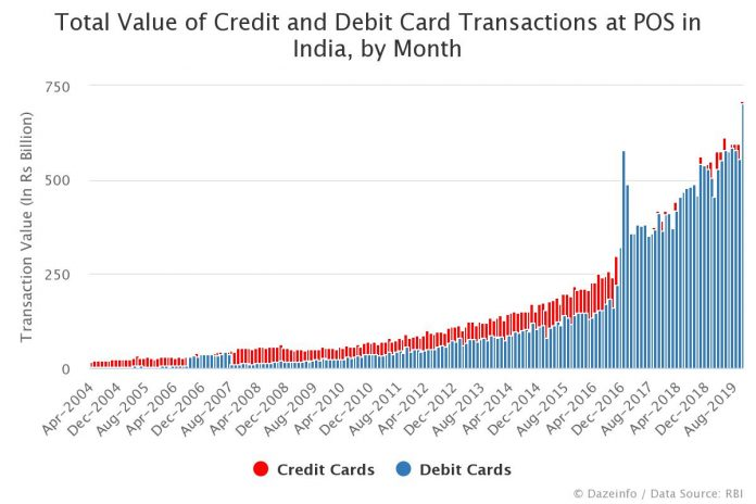 Total Value of Credit and Debit Card Transactions at POS in India by Month