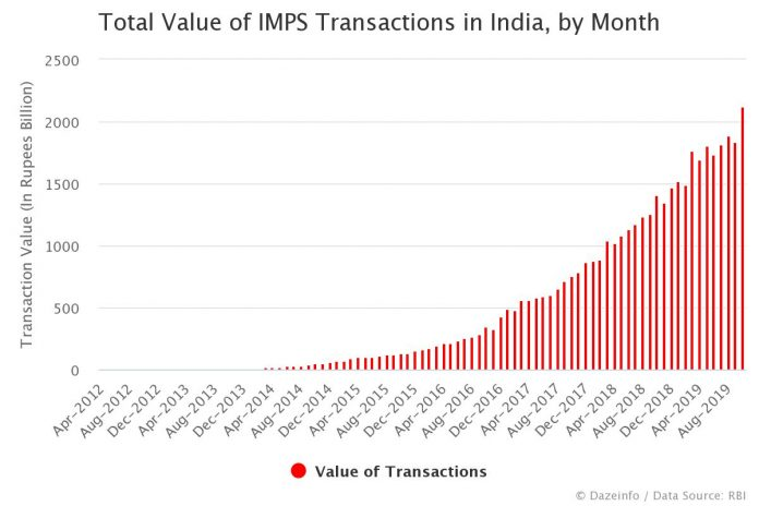 Total Value of IMPS Transactions in India by Month