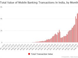 Total Value of Mobile Banking Transactions In India by Month