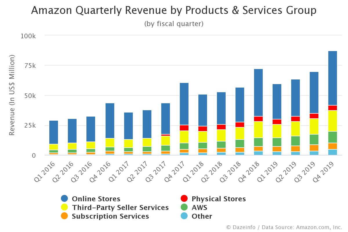 Amazon Quarterly Revenue by Product and Services Group