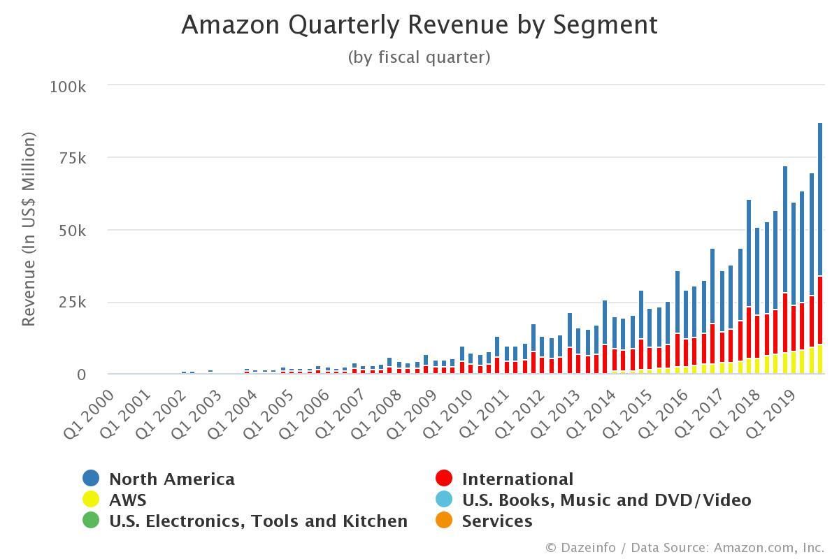 Amazon Quarterly Revenue by Segment