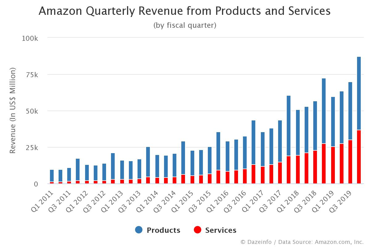 Amazon Quarterly Revenue from Products and Services