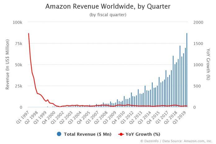 Amazon Revenue by Quarter